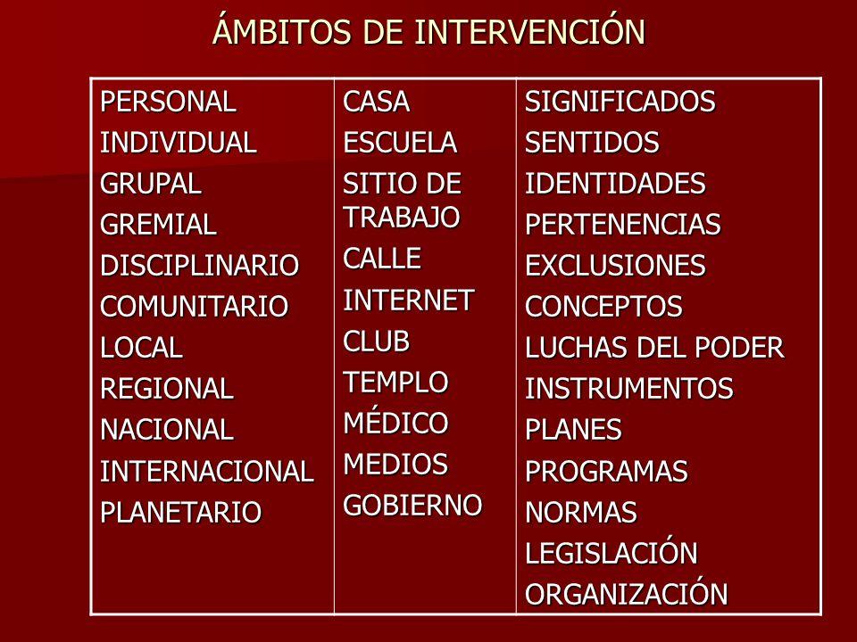 ÁMBITOS DE INTERVENCIÓN PERSONALINDIVIDUALGRUPALGREMIALDISCIPLINARIOCOMUNITARIOLOCALREGIONALNACIONALINTERNACIONALPLANETARIOCASAESCUELA SITIO DE TRABAJ