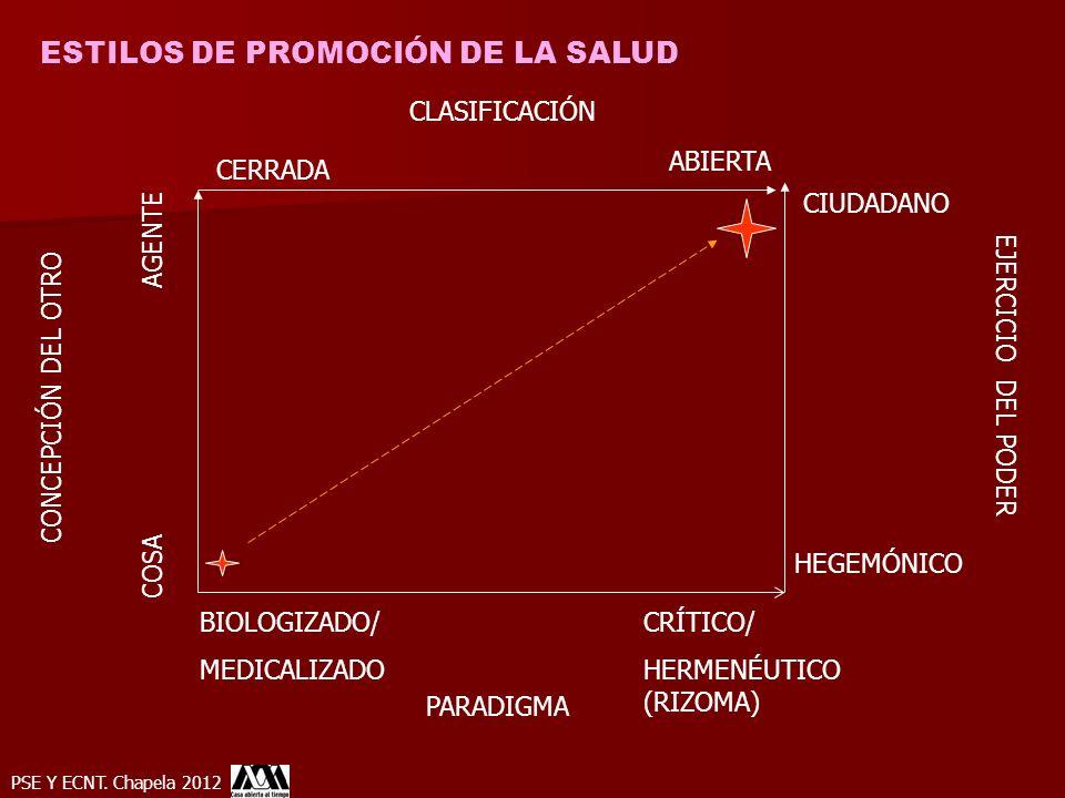 ESTILOS DE PROMOCIÓN DE LA SALUD HEGEMÓNICO CIUDADANO COSA BIOLOGIZADO/ MEDICALIZADO AGENTE CRÍTICO/ HERMENÉUTICO (RIZOMA) CONCEPCIÓN DEL OTRO EJERCIC