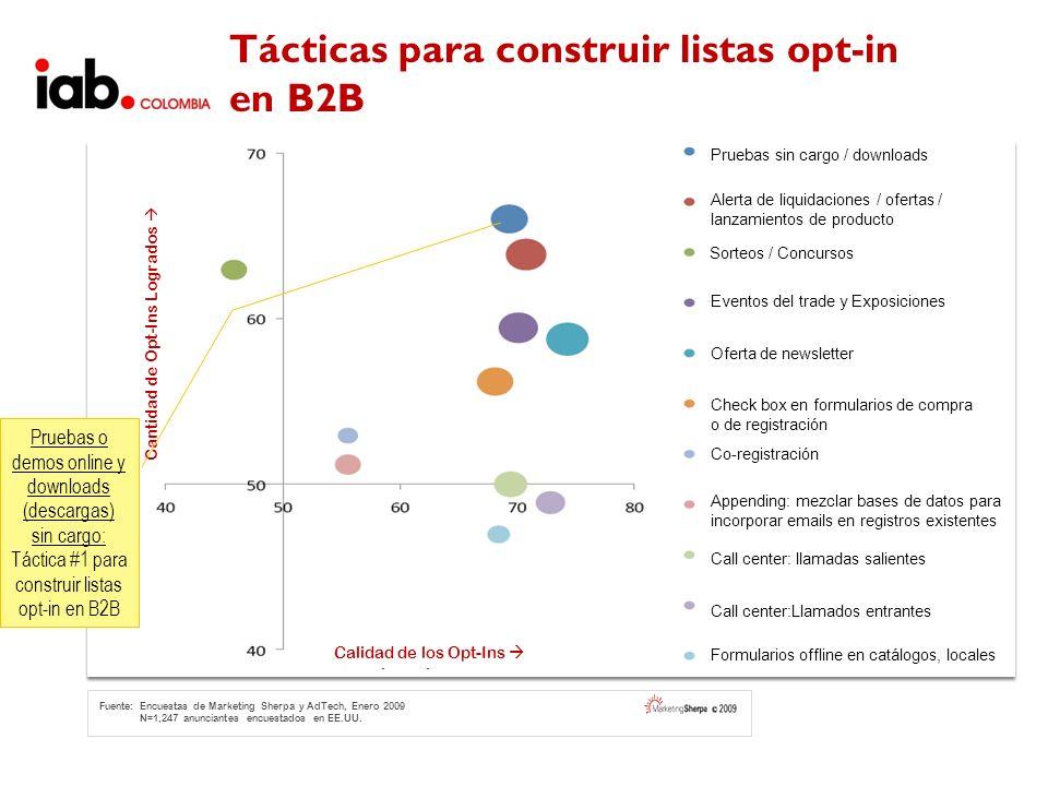 Tácticas para construir listas opt-in en B2B Fuente: Encuestas de Marketing Sherpa y AdTech, Enero 2009 N=1,247 anunciantes encuestados en EE.UU. Prue