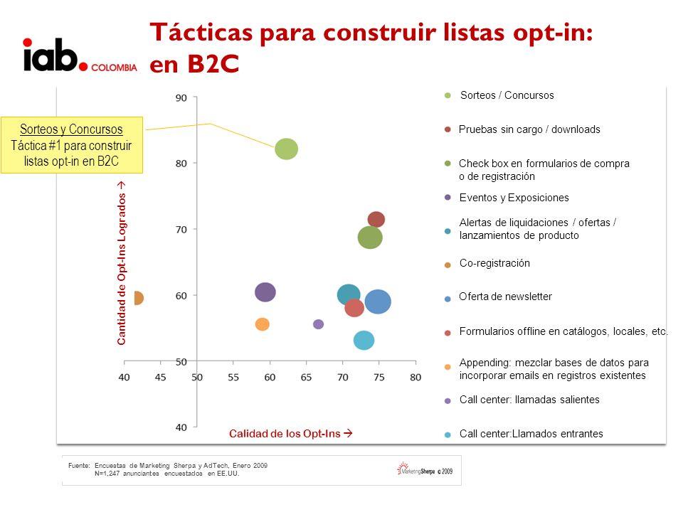 Cantidad de Opt-Ins Logrados Calidad de los Opt-Ins Fuente: Encuestas de Marketing Sherpa y AdTech, Enero 2009 N=1,247 anunciantes encuestados en EE.U