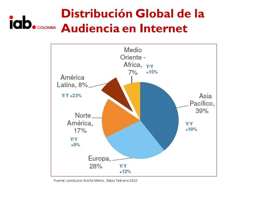 Distribución Global de la Audiencia en Internet Fuente: comScore World Metrix, Datos Febrero 2010