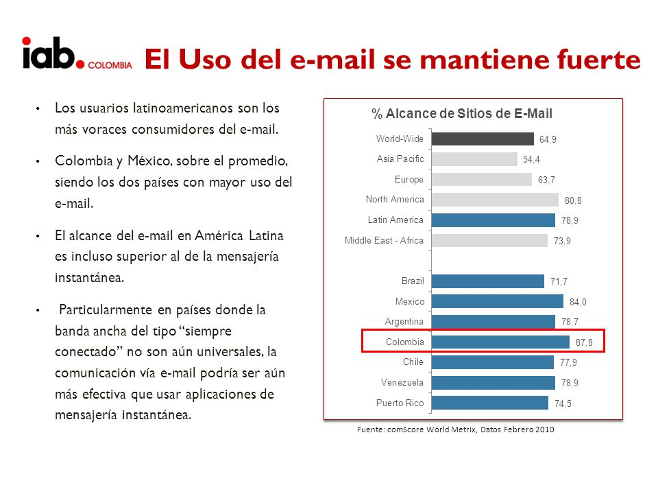 Email Marketing Integra las Redes Sociales