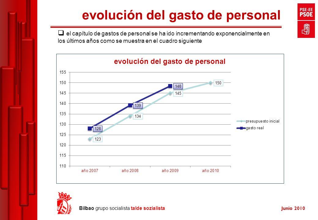 Junio 2010 Bilbao grupo socialista talde sozialista evolución del gasto de personal el capítulo de gastos de personal se ha ido incrementando exponencialmente en los últimos años como se muestra en el cuadro siguiente