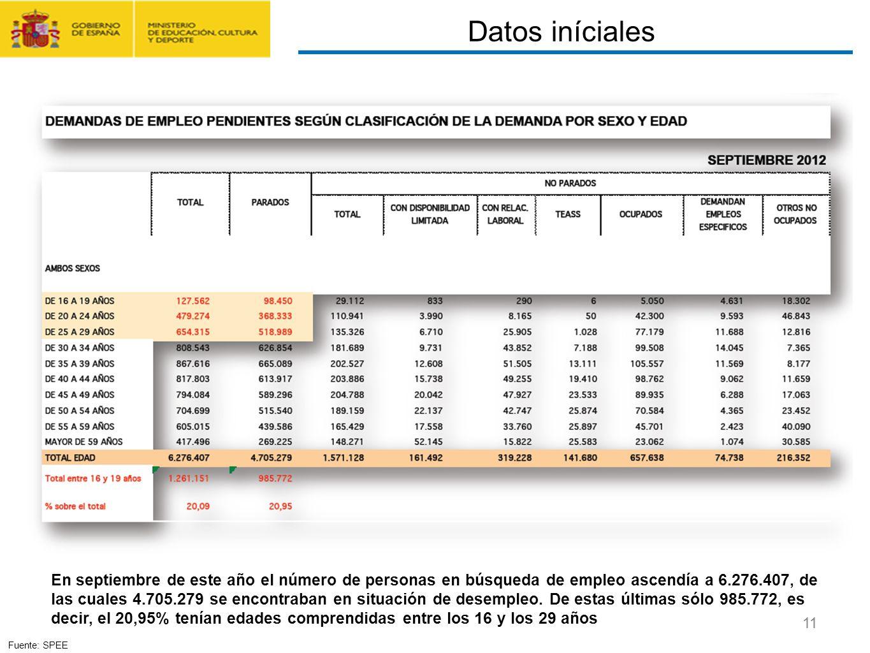 CONTRATO FORMACIÓN Y APRENDIZAJE Y FORMACIÓN PROFESIONAL DUAL 11 En septiembre de este año el número de personas en búsqueda de empleo ascendía a 6.27