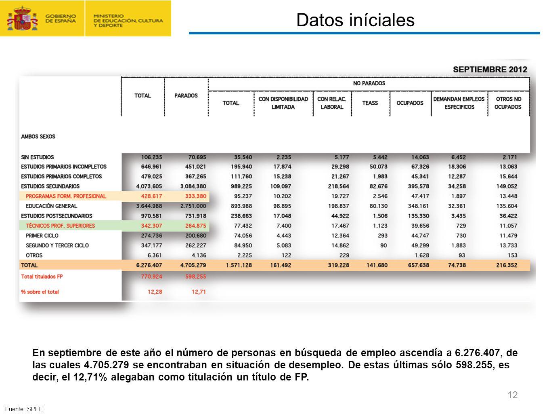 CONTRATO FORMACIÓN Y APRENDIZAJE Y FORMACIÓN PROFESIONAL DUAL 12 En septiembre de este año el número de personas en búsqueda de empleo ascendía a 6.27