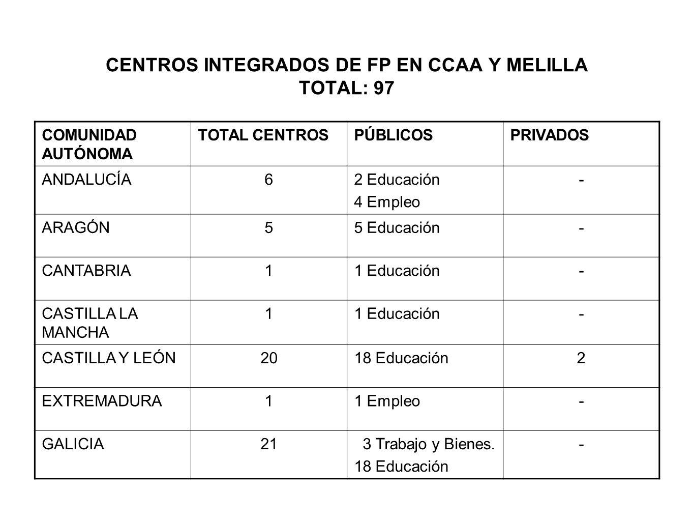 CENTROS INTEGRADOS DE FP EN CCAA Y MELILLA TOTAL: 97 COMUNIDAD AUTÓNOMA TOTAL CENTROSPÚBLICOSPRIVADOS ANDALUCÍA62 Educación 4 Empleo - ARAGÓN55 Educac