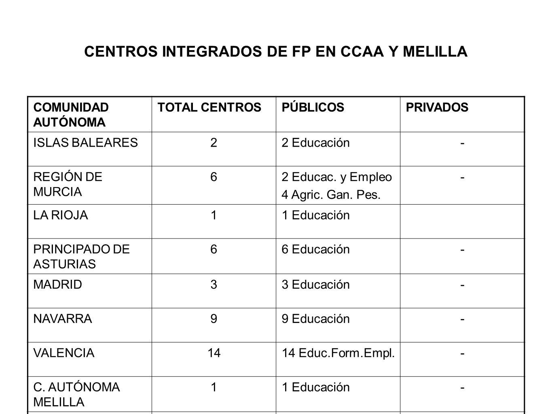 CENTROS INTEGRADOS DE FP EN CCAA Y MELILLA COMUNIDAD AUTÓNOMA TOTAL CENTROSPÚBLICOSPRIVADOS ISLAS BALEARES22 Educación- REGIÓN DE MURCIA 62 Educac. y