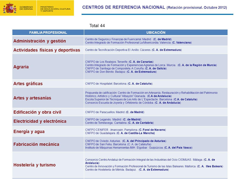CONTRATO FORMACIÓN Y APRENDIZAJE Y FORMACIÓN PROFESIONAL DUAL 14 CENTROS DE REFERENCIA NACIONAL (Relación provisional. Octubre 2012) FAMILIA PROFESION