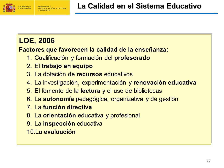 CONTRATO FORMACIÓN Y APRENDIZAJE Y FORMACIÓN PROFESIONAL DUAL 55 LOE, 2006 Factores que favorecen la calidad de la enseñanza: 1.Cualificación y formac