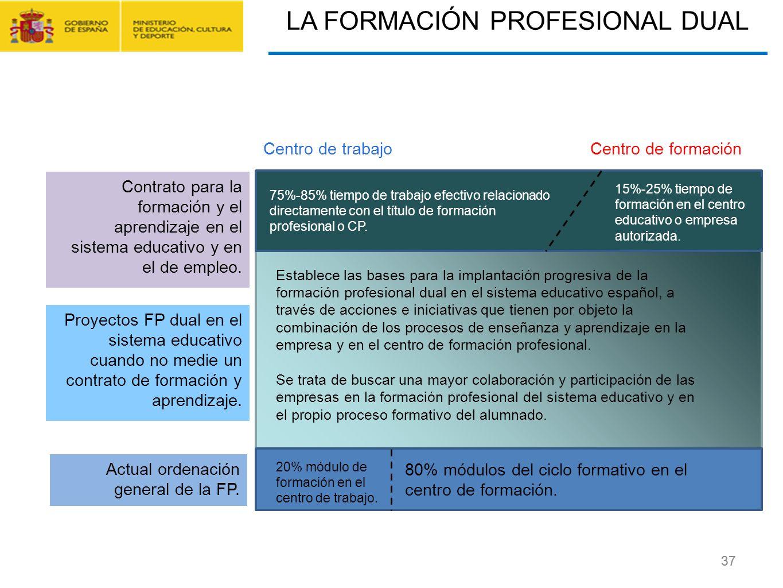 CONTRATO FORMACIÓN Y APRENDIZAJE Y FORMACIÓN PROFESIONAL DUAL 37 LA FORMACIÓN PROFESIONAL DUAL Centro de trabajoCentro de formación Contrato para la f