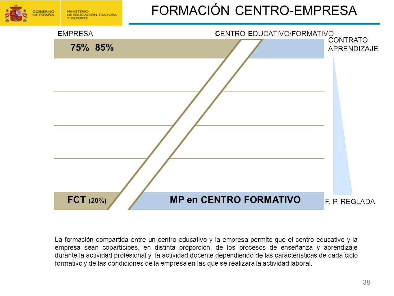 CONTRATO FORMACIÓN Y APRENDIZAJE Y FORMACIÓN PROFESIONAL DUAL 38 La formación compartida entre un centro educativo y la empresa permite que el centro