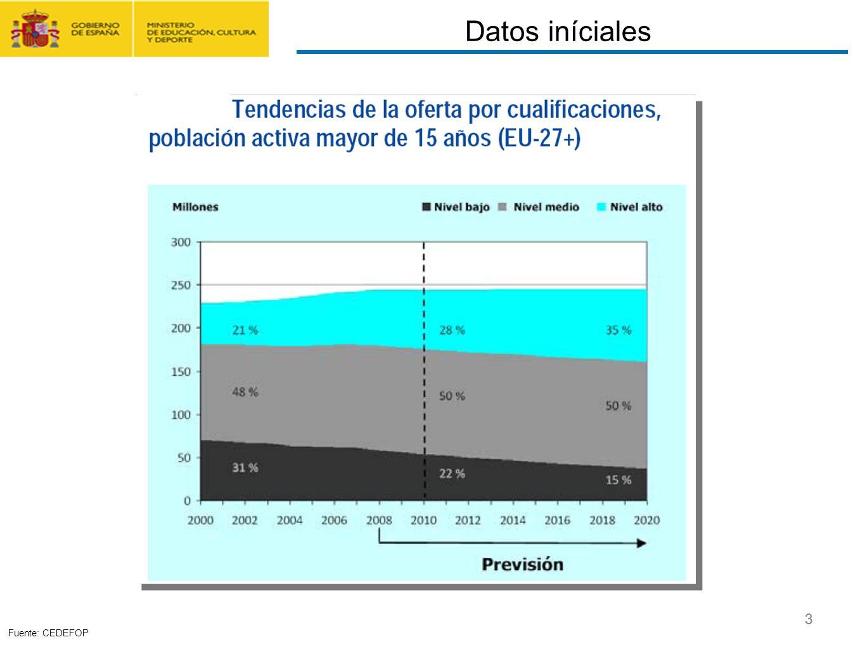 CONTRATO FORMACIÓN Y APRENDIZAJE Y FORMACIÓN PROFESIONAL DUAL 3 Fuente: CEDEFOP Datos iníciales 3