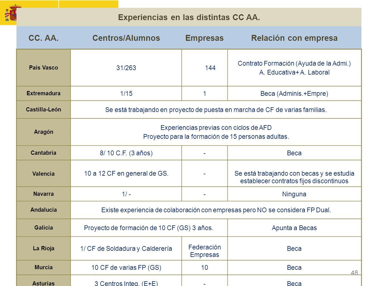 CONTRATO FORMACIÓN Y APRENDIZAJE Y FORMACIÓN PROFESIONAL DUAL 48 Experiencias en las distintas CC AA. CC. AA.Centros/AlumnosEmpresasRelación con empre
