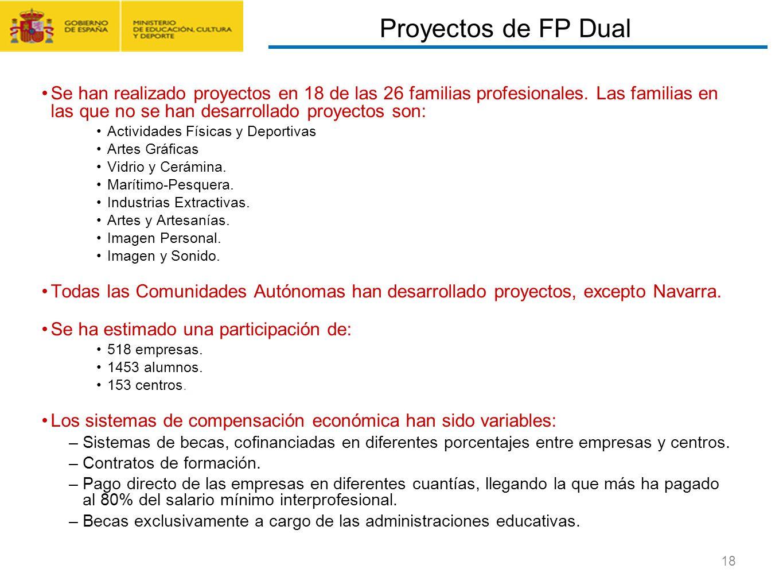 CONTRATO FORMACIÓN Y APRENDIZAJE Y FORMACIÓN PROFESIONAL DUAL 18 Se han realizado proyectos en 18 de las 26 familias profesionales. Las familias en la