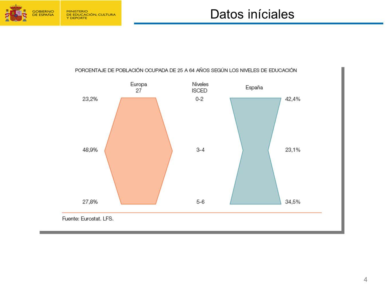 CONTRATO FORMACIÓN Y APRENDIZAJE Y FORMACIÓN PROFESIONAL DUAL 4 Datos iníciales 4