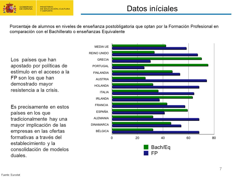 CONTRATO FORMACIÓN Y APRENDIZAJE Y FORMACIÓN PROFESIONAL DUAL 7 Fuente: Eurostat Porcentaje de alumnos en niveles de enseñanza postobligatoria que opt