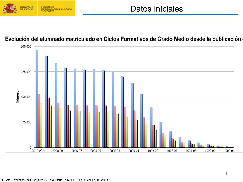 CONTRATO FORMACIÓN Y APRENDIZAJE Y FORMACIÓN PROFESIONAL DUAL 9 Fuente: Estadísticas de Enseñanza no Universitaria – Gráfico DG de Formación Profesion