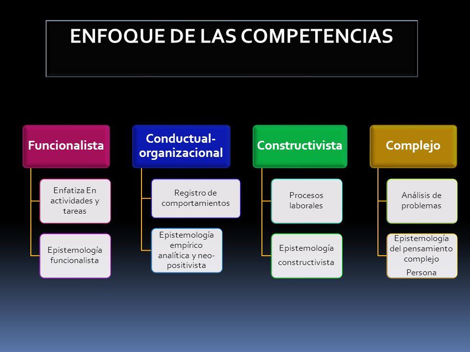ENFOQUE DE LAS COMPETENCIAS Funcionalista Enfatiza En actividades y tareas Epistemología funcionalista Conductual- organizacional Registro de comporta
