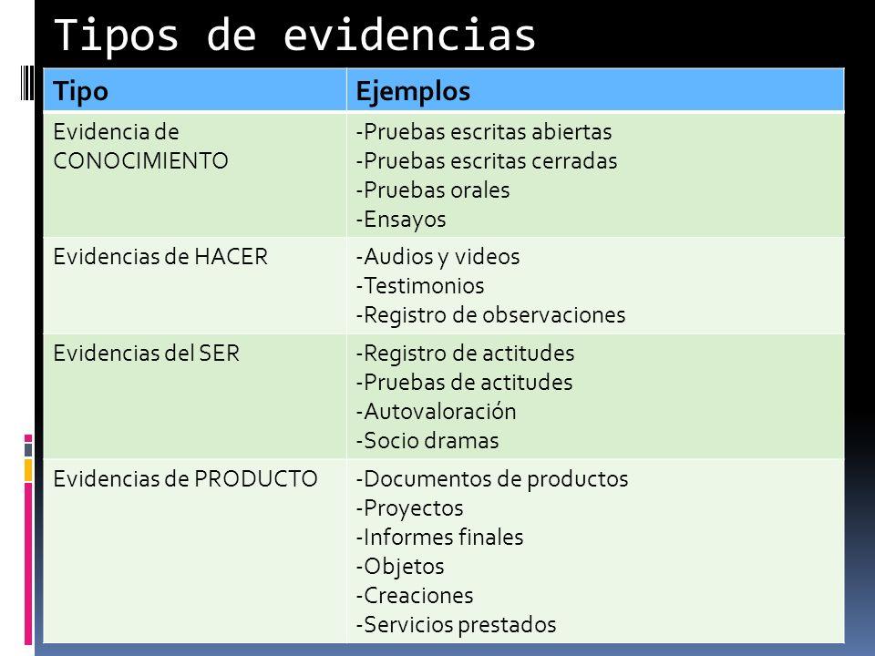 Tipos de evidencias TipoEjemplos Evidencia de CONOCIMIENTO -Pruebas escritas abiertas -Pruebas escritas cerradas -Pruebas orales -Ensayos Evidencias d