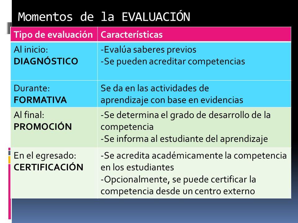 Momentos de la EVALUACIÓN Tipo de evaluaciónCaracterísticas Al inicio: DIAGNÓSTICO -Evalúa saberes previos -Se pueden acreditar competencias Durante:
