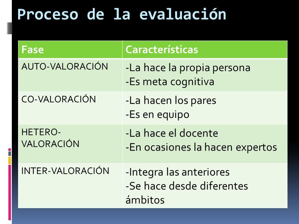 Proceso de la evaluación FaseCaracterísticas AUTO-VALORACIÓN -La hace la propia persona -Es meta cognitiva CO-VALORACIÓN -La hacen los pares -Es en eq