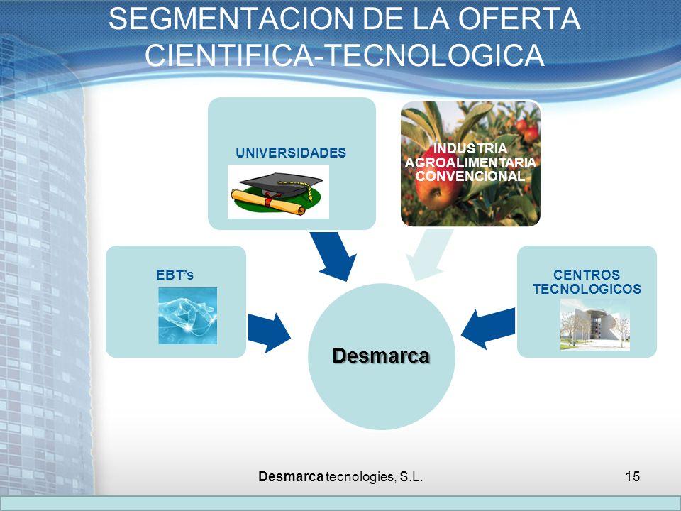 SEGMENTACION DE LA OFERTA CIENTIFICA-TECNOLOGICA Desmarca EBTs UNIVERSIDADES INDUSTRIA AGROALIMENTARIA CONVENCIONAL CENTROS TECNOLOGICOS Desmarca tecn