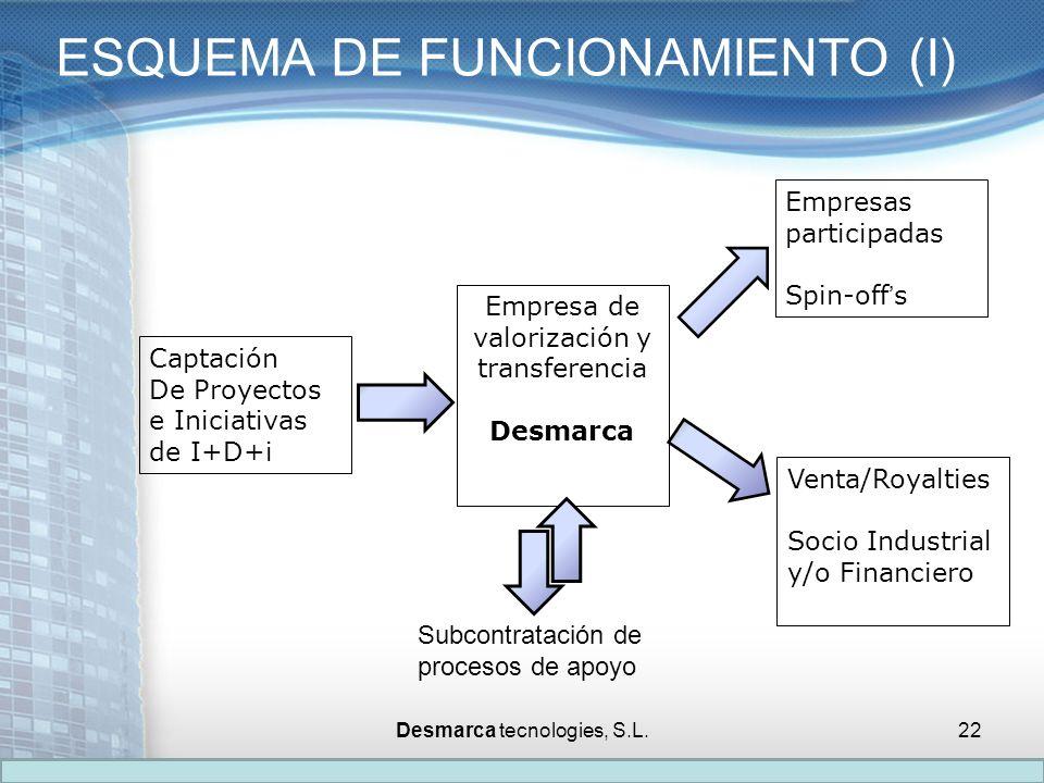 ESQUEMA DE FUNCIONAMIENTO (I) Captación De Proyectos e Iniciativas de I+D+i Empresas participadas Spin-offs Venta/Royalties Socio Industrial y/o Finan