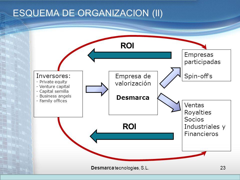 ESQUEMA DE ORGANIZACION (II) Inversores: - Private equity - Venture capital - Capital semilla - Business angels - Family offices Empresas participadas