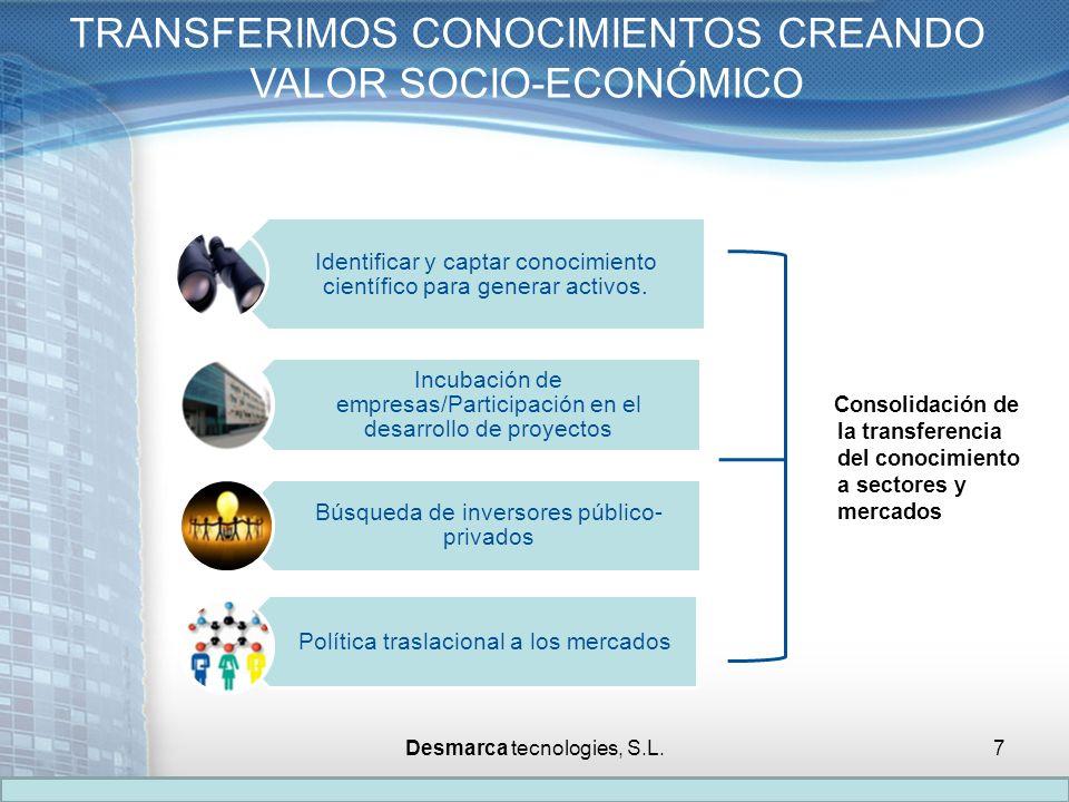 Consolidación de la transferencia del conocimiento a sectores y mercados TRANSFERIMOS CONOCIMIENTOS CREANDO VALOR SOCIO-ECONÓMICO Identificar y captar