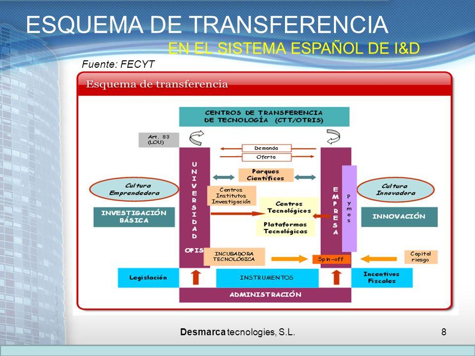 ESQUEMA DE TRANSFERENCIA EN EL SISTEMA ESPAÑOL DE I&D Fuente: FECYT Desmarca tecnologies, S.L.8