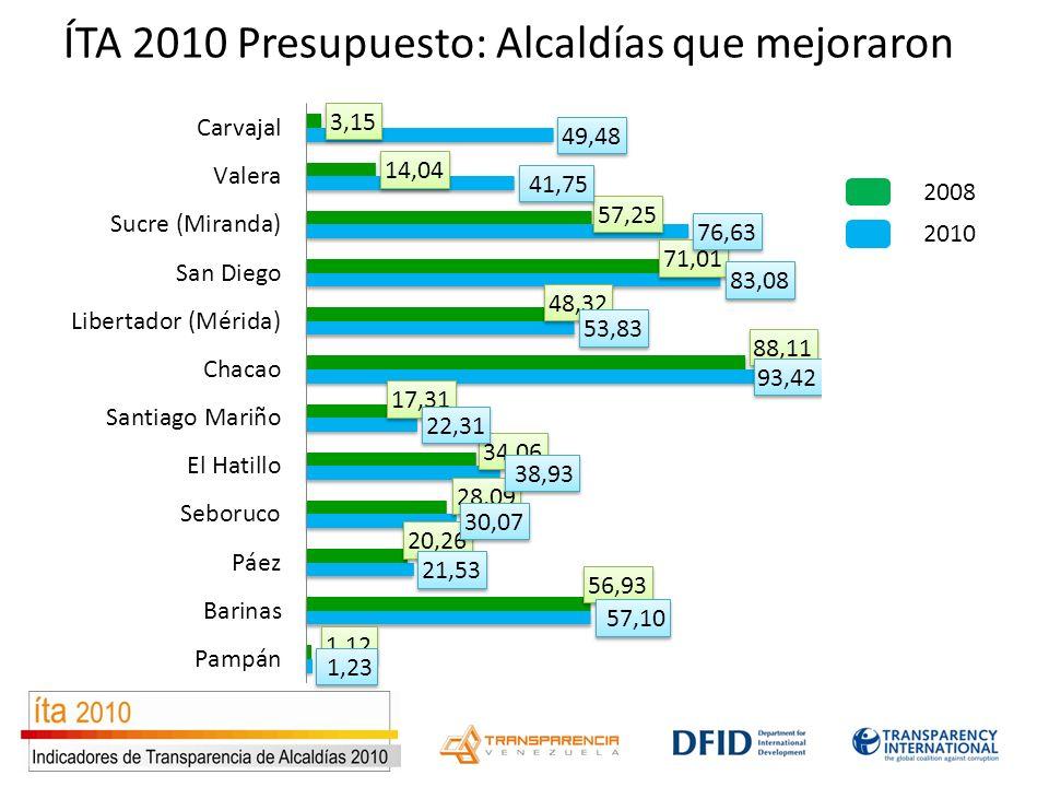ÍTA 2010 Presupuesto: Alcaldías que mejoraron 2010 2008