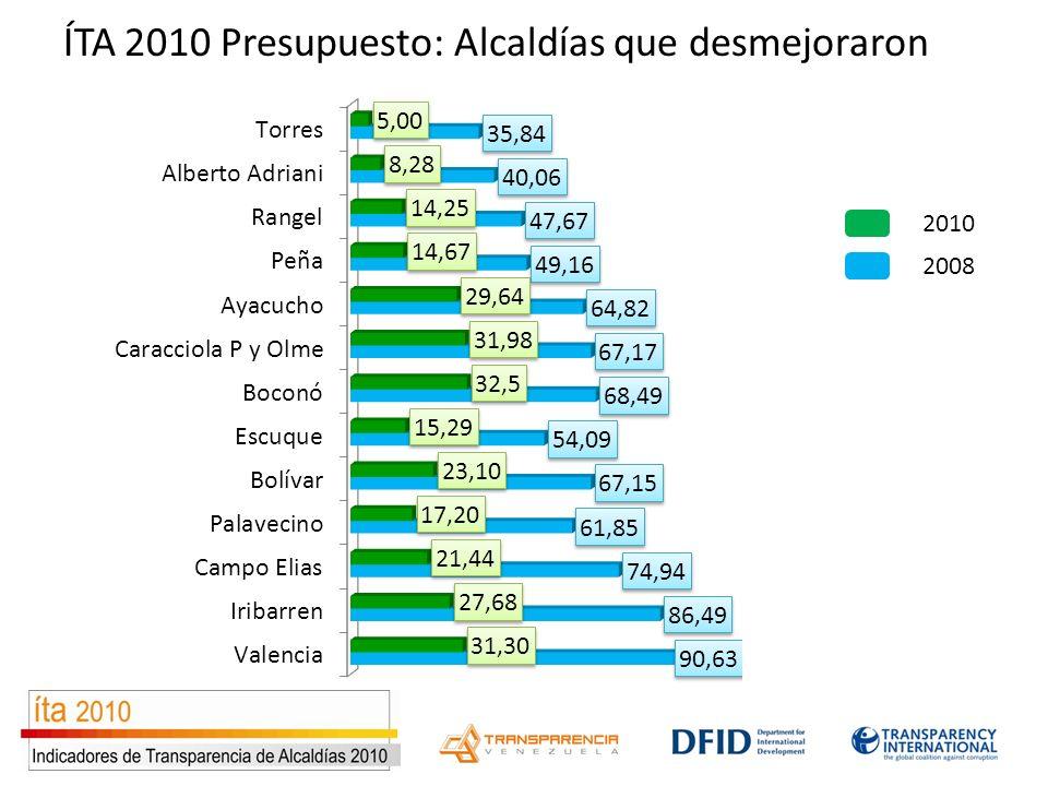 ÍTA 2010 Presupuesto: Alcaldías que desmejoraron 2008 2010
