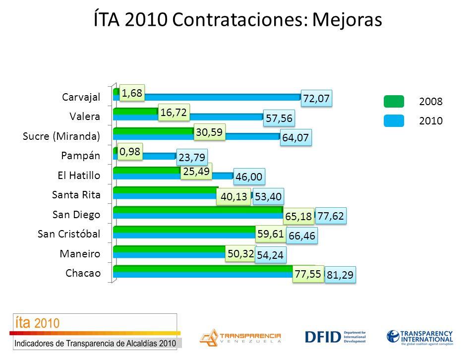 ÍTA 2010 Contrataciones: Mejoras 2010 2008
