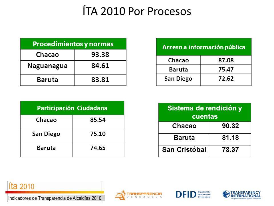 ÍTA 2010 Por Procesos Procedimientos y normas Chacao93.38 Naguanagua84.61 Baruta83.81 Acceso a información pública Chacao87.08 Baruta75.47 San Diego72
