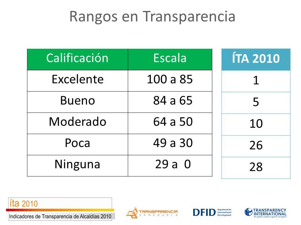 Rangos en Transparencia CalificaciónEscala Excelente100 a 85 Bueno 84 a 65 Moderado 64 a 50 Poca 49 a 30 Ninguna 29 a 0 ÍTA 2010 1 5 10 26 28