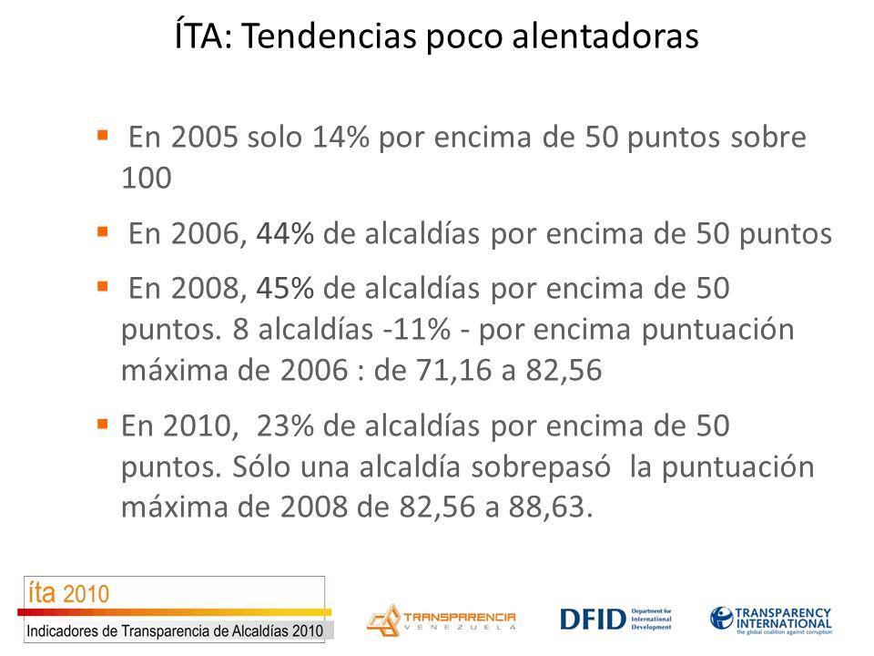 ÍTA: Tendencias poco alentadoras En 2005 solo 14% por encima de 50 puntos sobre 100 En 2006, 44% de alcaldías por encima de 50 puntos En 2008, 45% de alcaldías por encima de 50 puntos.