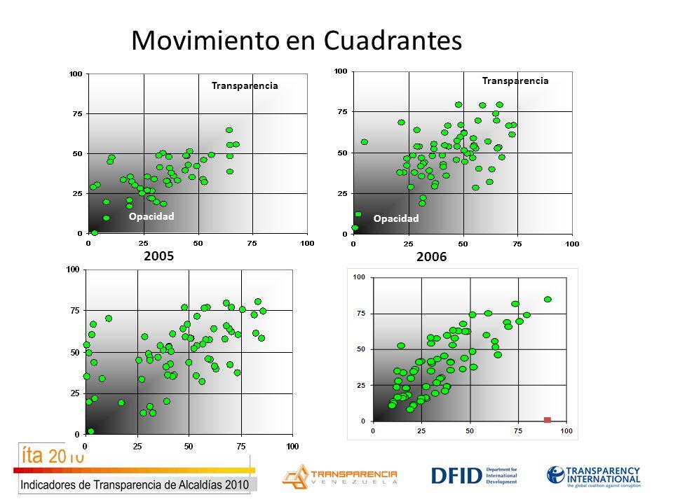 Transparencia Opacidad 2005 Movimiento en Cuadrantes 2006 Transparencia Opacidad