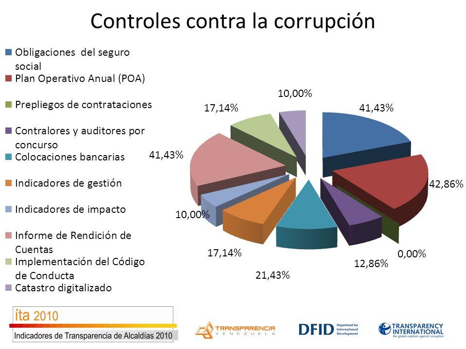 Controles contra la corrupción