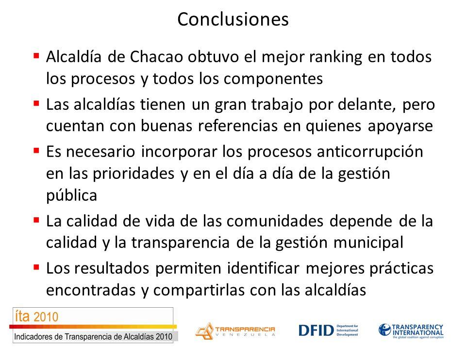 Conclusiones Alcaldía de Chacao obtuvo el mejor ranking en todos los procesos y todos los componentes Las alcaldías tienen un gran trabajo por delante