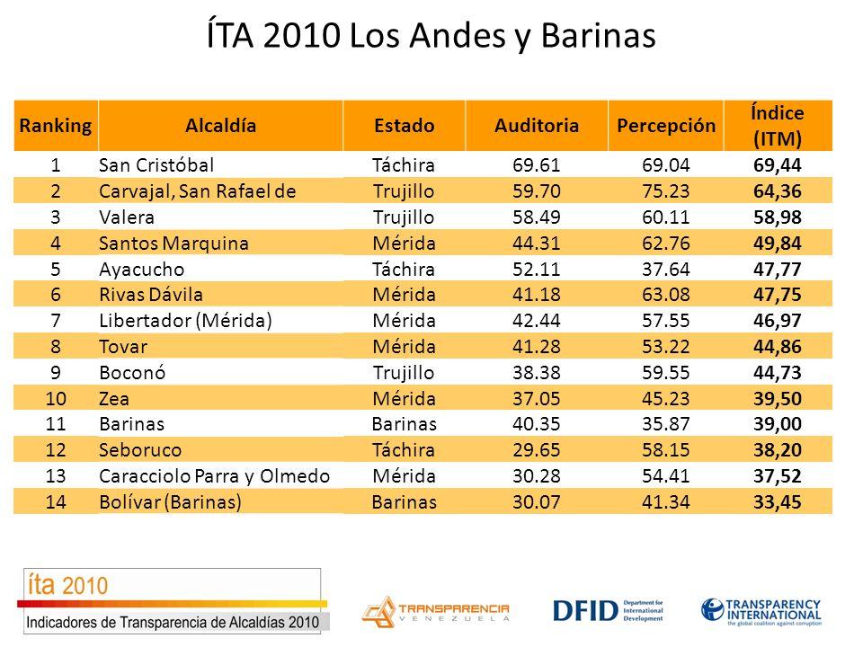 ÍTA 2010 Los Andes y Barinas RankingAlcaldíaEstadoAuditoriaPercepción Índice (ITM) 1San CristóbalTáchira69.6169.0469,44 2Carvajal, San Rafael deTrujil