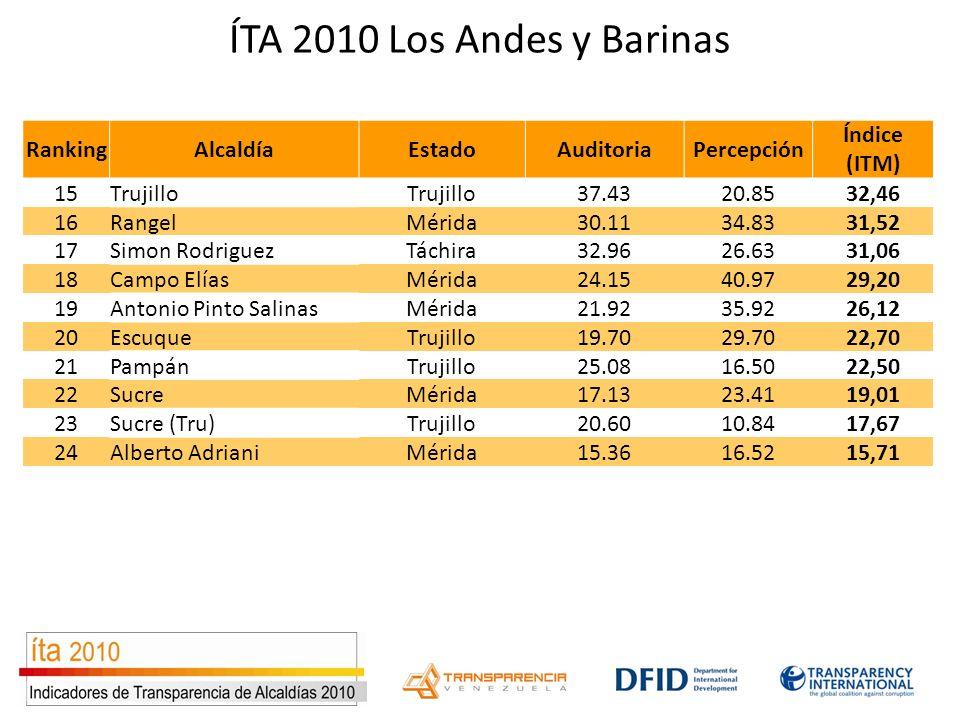 ÍTA 2010 Los Andes y Barinas RankingAlcaldíaEstadoAuditoriaPercepción Índice (ITM) 15Trujillo 37.4320.8532,46 16RangelMérida30.1134.8331,52 17Simon Ro