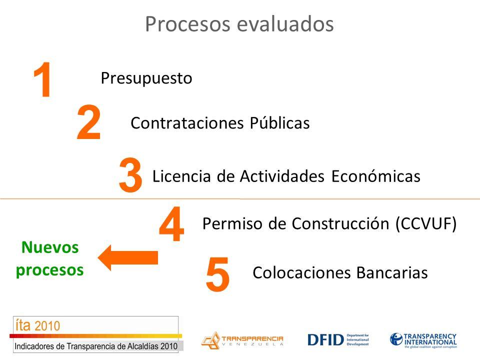 Procesos evaluados Presupuesto Contrataciones Públicas Licencia de Actividades Económicas 2 3 4 Colocaciones Bancarias 5 Permiso de Construcción (CCVUF) 1 Nuevos procesos