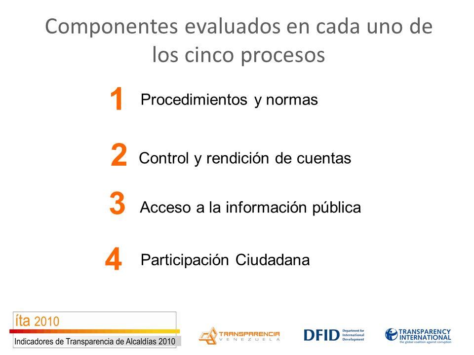 Procedimientos y normas Participación Ciudadana Control y rendición de cuentas Acceso a la información pública 1 2 3 4 Componentes evaluados en cada u