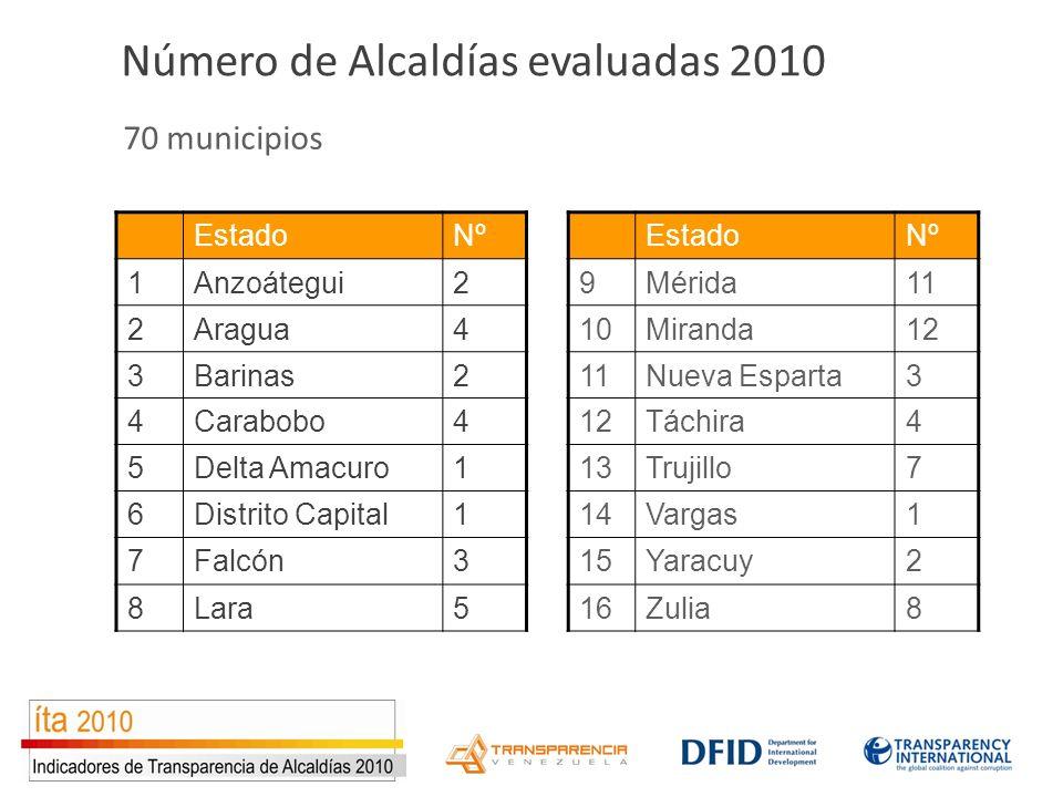 70 municipios EstadoNº 1Anzoátegui2 2Aragua4 3Barinas2 4Carabobo4 5Delta Amacuro1 6Distrito Capital1 7Falcón3 8Lara5 EstadoNº 9Mérida11 10Miranda12 11Nueva Esparta3 12Táchira4 13Trujillo7 14Vargas1 15Yaracuy2 16Zulia8 Número de Alcaldías evaluadas 2010