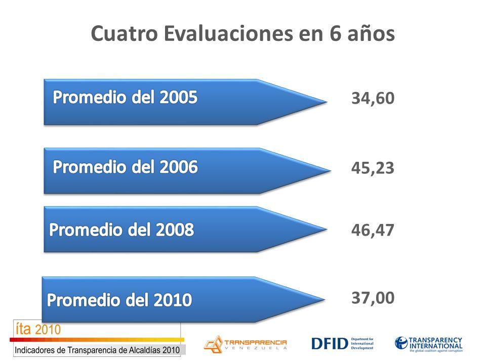 Cuatro Evaluaciones en 6 años 34,60 45,23 46,47 37,00