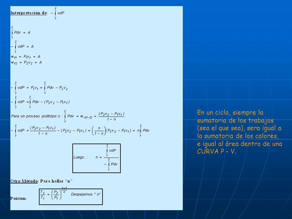 En un ciclo, siempre la sumatoria de los trabajos (sea el que sea), sera igual a la sumatoria de los calores, e igual al área dentro de una CURVA P -