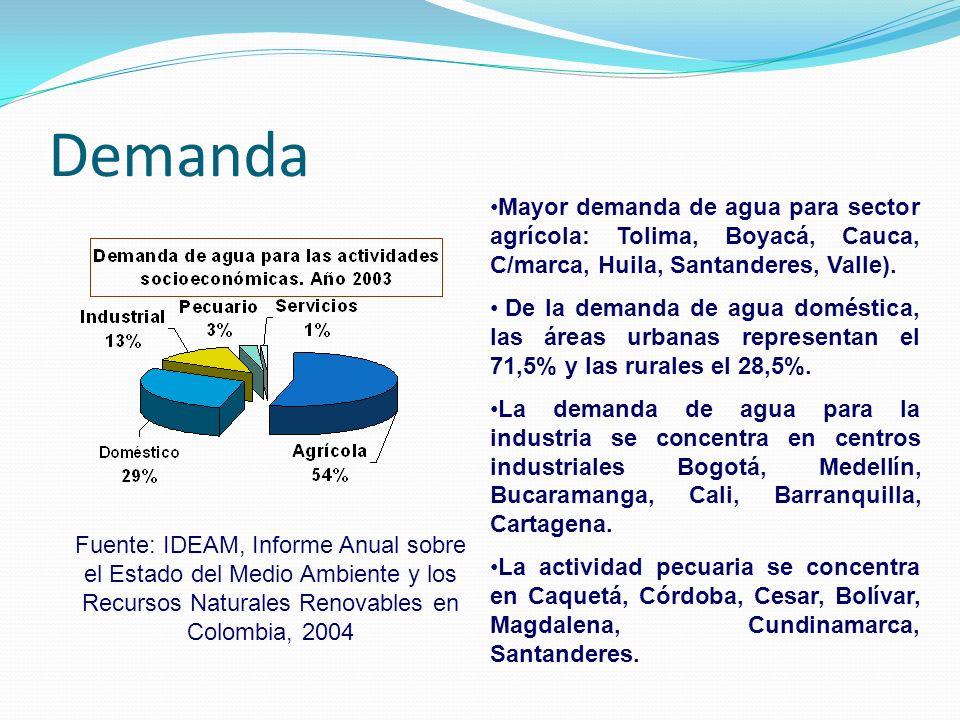 Demanda Fuente: IDEAM, Informe Anual sobre el Estado del Medio Ambiente y los Recursos Naturales Renovables en Colombia, 2004 Mayor demanda de agua pa