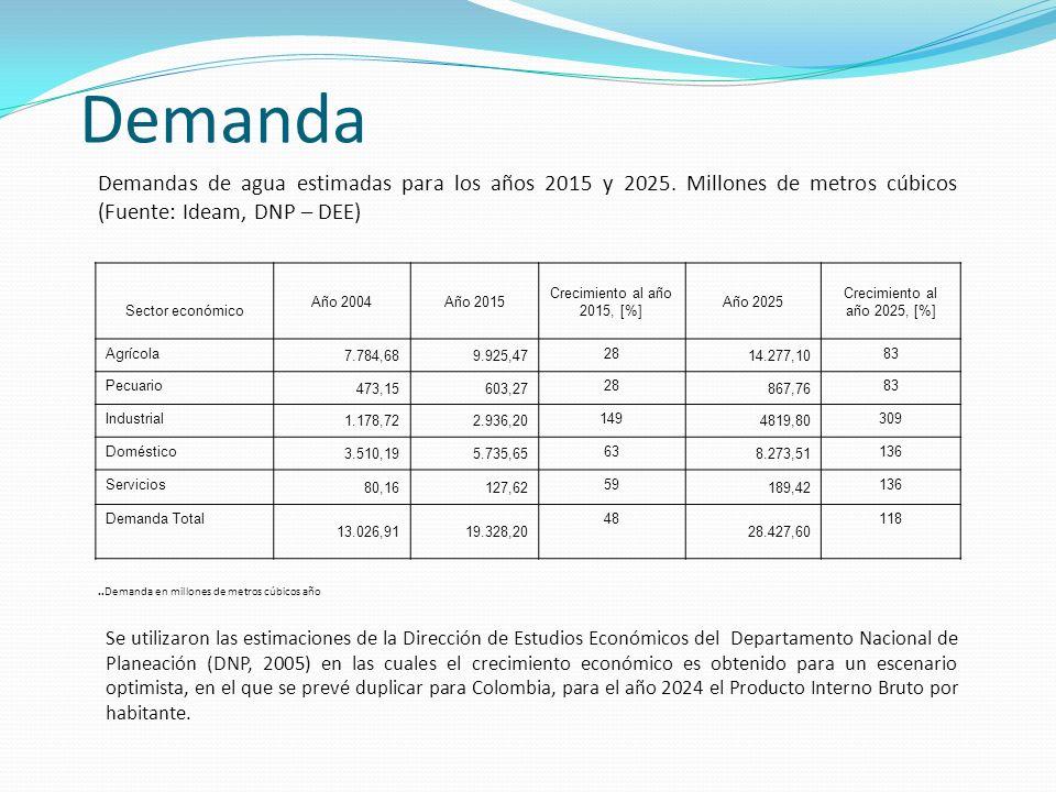 Demandas de agua estimadas para los años 2015 y 2025. Millones de metros cúbicos (Fuente: Ideam, DNP – DEE) Sector económico Año 2004Año 2015 Crecimie