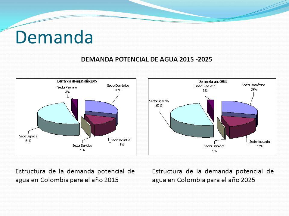Estructura de la demanda potencial de agua en Colombia para el año 2015 Estructura de la demanda potencial de agua en Colombia para el año 2025 DEMAND