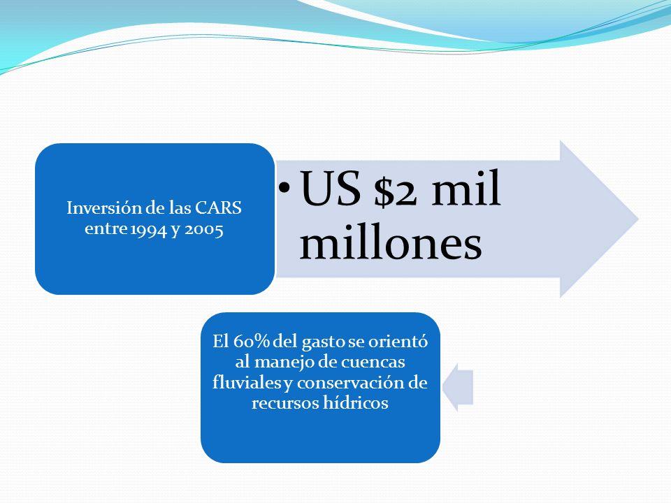 US $2 mil millones Inversión de las CARS entre 1994 y 2005 El 60% del gasto se orientó al manejo de cuencas fluviales y conservación de recursos hídri